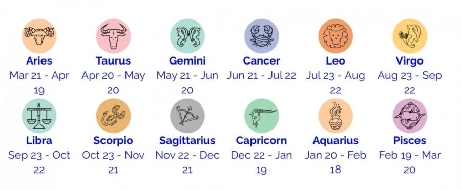 Find Your Horoscope